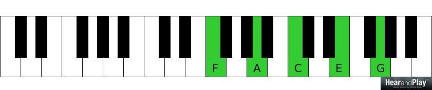 Eleventh Day Of Christmas Eleven Left Hand Voicings Hear And Play