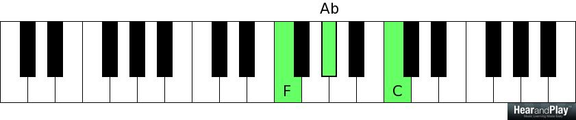 Heres The Most Effective Way To Look At Minor Chords Hear And