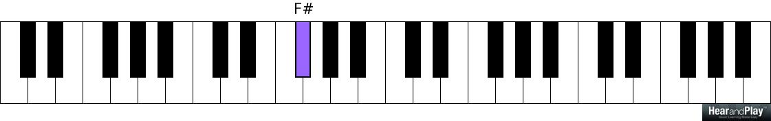 Who Else Is Interested In Learning Passing Chords To Minor Chords ...
