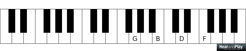 Passing Chords  Use These Chords Almost Anywhere  Hear