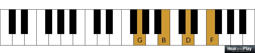 A Lesson On Blues Music Scales Chords And Chord Progressions