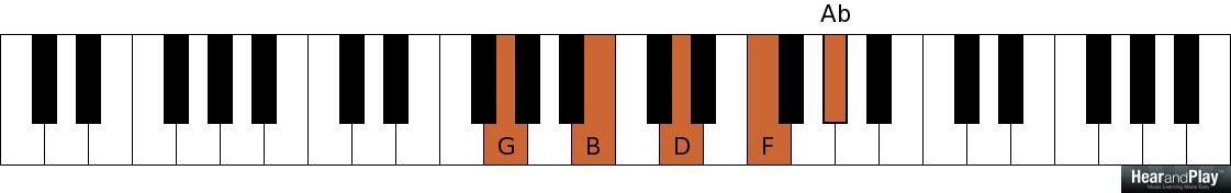 Awesome Flat Chords Piano Images Beginner Guitar Piano Chords
