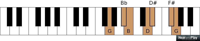 子供向けぬりえ: 100+ EPIC BestG Augmented Chord Piano