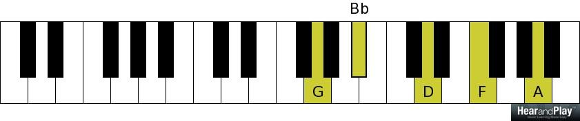 Heres Another Simple Way To Voice Minor Ninth Chords Hear And
