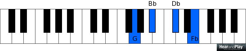 Another Smart Way To Understand Diminished Seventh Chords - Hear and ...