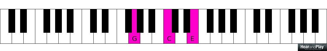 A Lesson On Six-Three And Six-Four Chords - Hear and Play Music ...