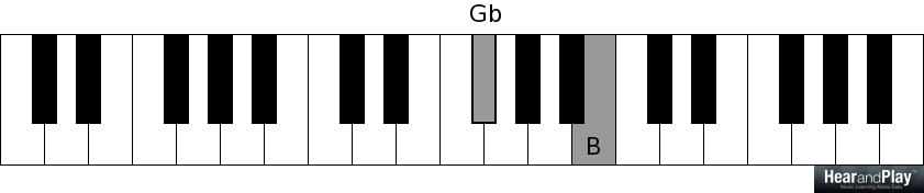 An Insight On How To Build Chords With The Major Third Interval