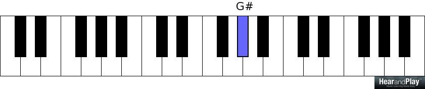 Chord Analysisbreakdown The Major Seventh Sharp Five Chord Maj75