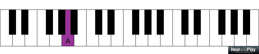 The Harmonic Function Of Minor Triads Hear And Play Music Learning