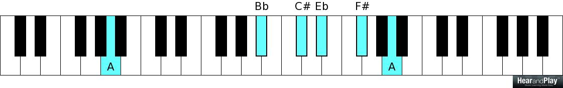 A Lesson On Chromatic Chords For All Scale Degrees Gospel Music
