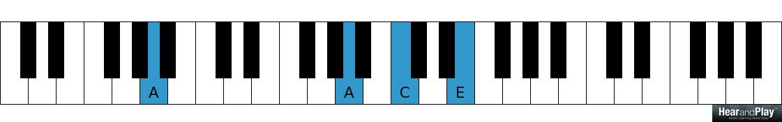 Demystified The Science Of Chord Progressions In Popular Music