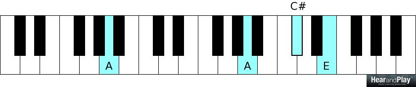 4 Chord Songs How To Become A Piano Player In A Day Hear And Play