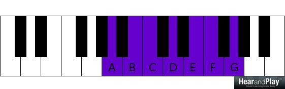 A B C D E F G  octave