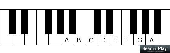 major and minor modes A B C D E F G A
