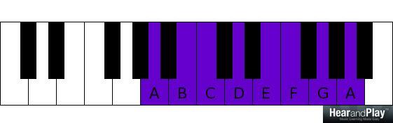 A B C D E F G A octave