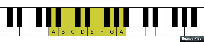 Piano ninth chords piano : Here's Another Simple Way To Voice Minor Ninth Chords - Hear and ...