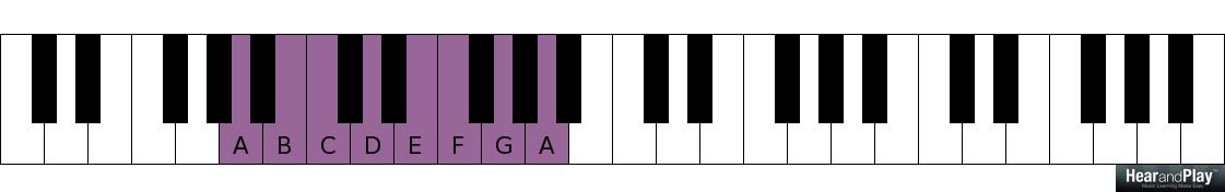 A Lesson On The Minor 2 5 1 Chord Progression Using Mutual Intervals