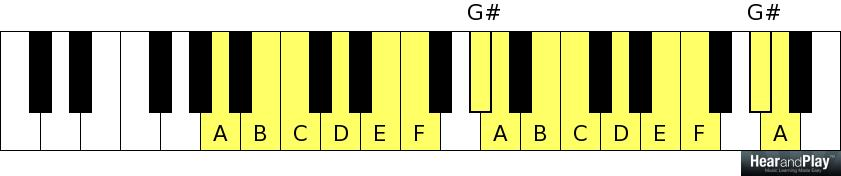 Week 11 Diminished Seventh Chord Cheat Sheet Hear And Play