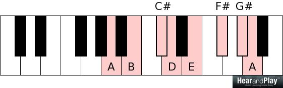 The Difference Between Major and Minor Modes - Hear and Play Music