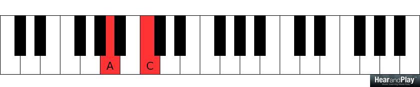Week 9: Minor Seventh Chord + Cheat Sheet - Hear and Play