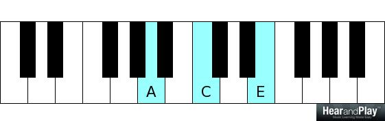 4-chord songs a minor