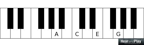 neo soul chords a minor 7