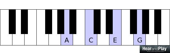 Piano piano chords gm : Chord Substitutions - Secrets to Chord Substitutions
