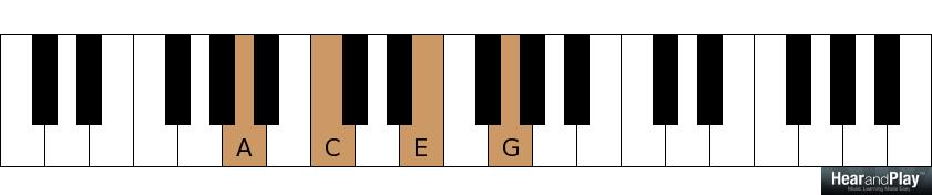 Major Sixth Vs Minor Seventh Chords Hear And Play Music Learning