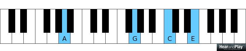 Piano piano chords b7 : The Minor 2-5-1 Chord Progression vs the 7-3-6 Chord Progression ...