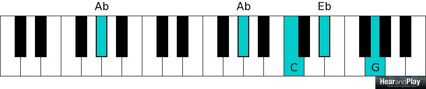 How To Play Ab Chord On Piano Images Chord Chart Guitar Complete