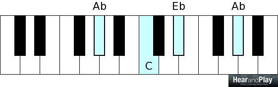 Ab C Eb Ab