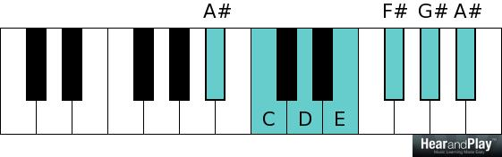 Whole tone scale A sharp C D E F sharp G sharp A sharp