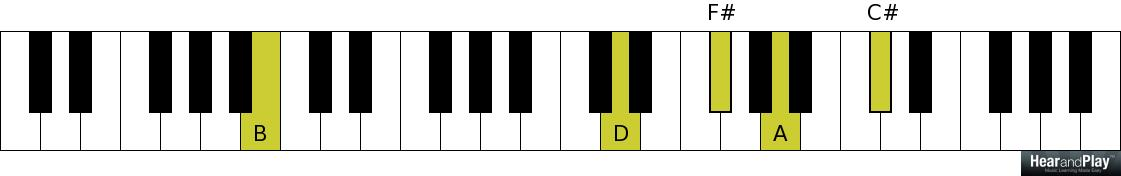 Piano piano chords b minor : Here's Another Simple Way To Voice Minor Ninth Chords - Hear and ...