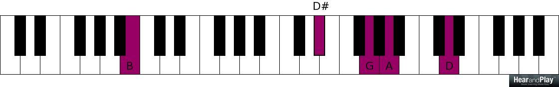 Modern D Piano Chord Image Beginner Guitar Piano Chords Zhpffo