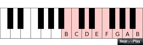 major and minor modes B C D E F G A B