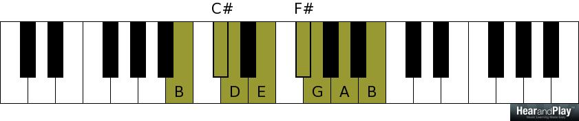 Piano piano chords b minor : An Exposition On The Primary Chords In The Key - Hear and Play ...