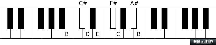 How to Read Music with Pictures  wikiHow