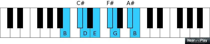 Piano piano chords b minor : A Study On The Leading Note Chord - Hear and Play Music Learning ...