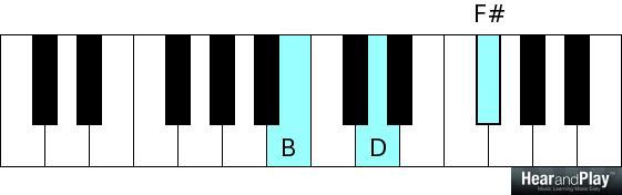 4-chord songs b minor