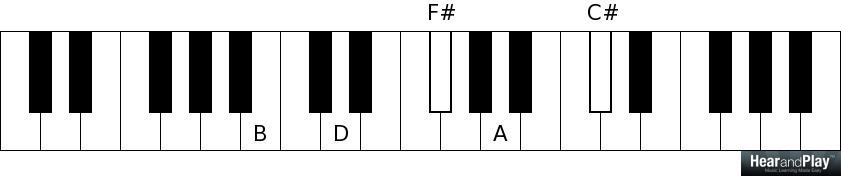neo soul chords b minor 9