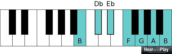 Whole tone scale B D flat E flat F G A B