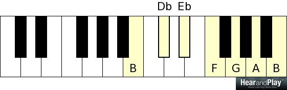 Piano piano chords for gospel songs : Gospel Piano Scales - 6 Different Scales That Can Work Now