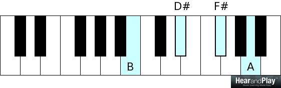 B dominant 7 B D# F# A