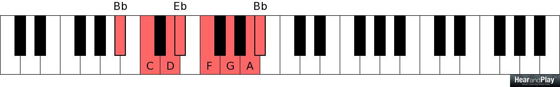How To Play The 1-4-5 Chord Progression In All Twelve Major Keys ...