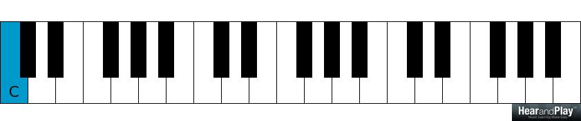 How To Play A Spicier 1 6 2 5 Chord Progression With Primary Chords