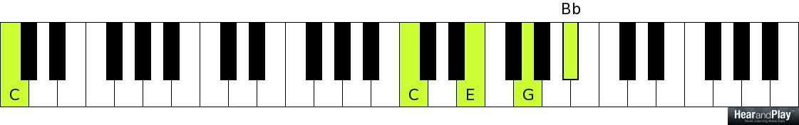 Heres How Secondary Dominant Chords Are Applied In Cyclical
