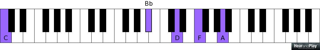 A Lesson On Essential Passing Chord Types That Resolve To Major ...