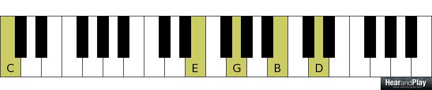 5 Fanciful Chords That Can Replace Chord 1 At The End Of A Song ...