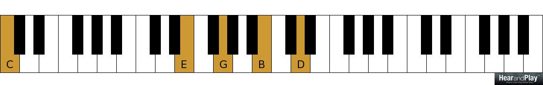 Who Else Wants To Learn Chromatic Variations Of The 2 5 1 Chord