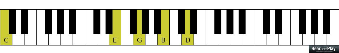 How To Play An Advanced 2-5-1 Chord Progression In All ...